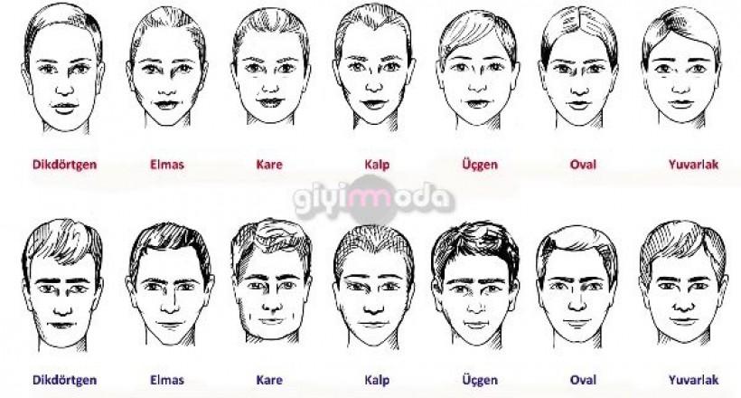 Yüz Şekilleri ve İsimleri Nelerdir?